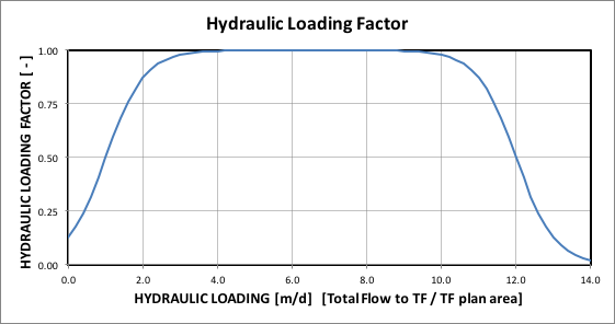 Hydraulic loading factor as a function of hydraulic loading for Rock Media